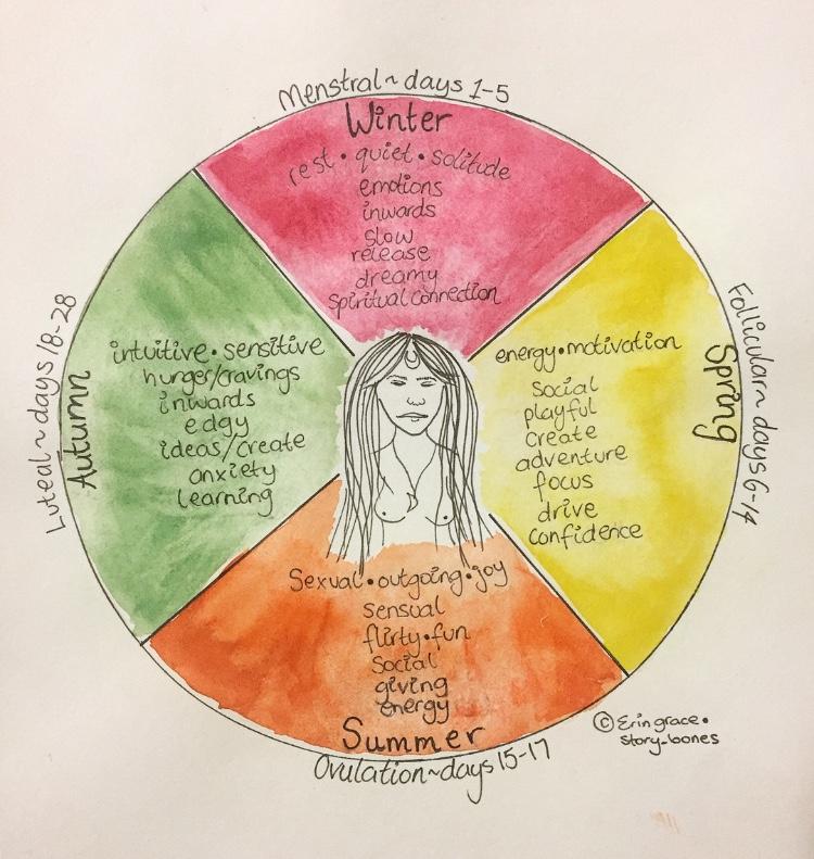 unlock-your-feminine-power-through-understanding-your-cycle